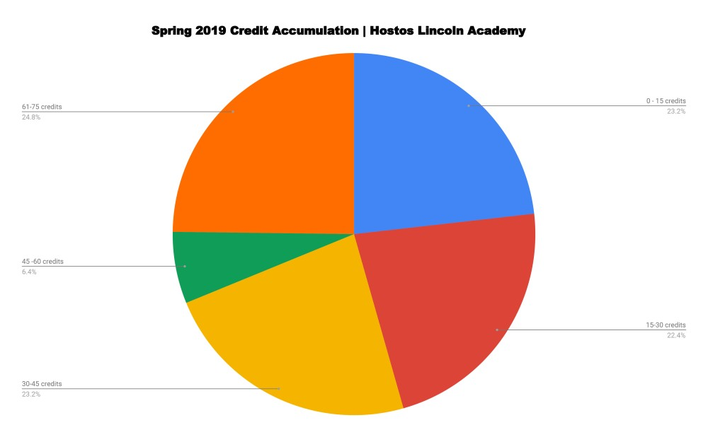 Spring 2019 Credit Accumulation | Hostos Lincoln Academy