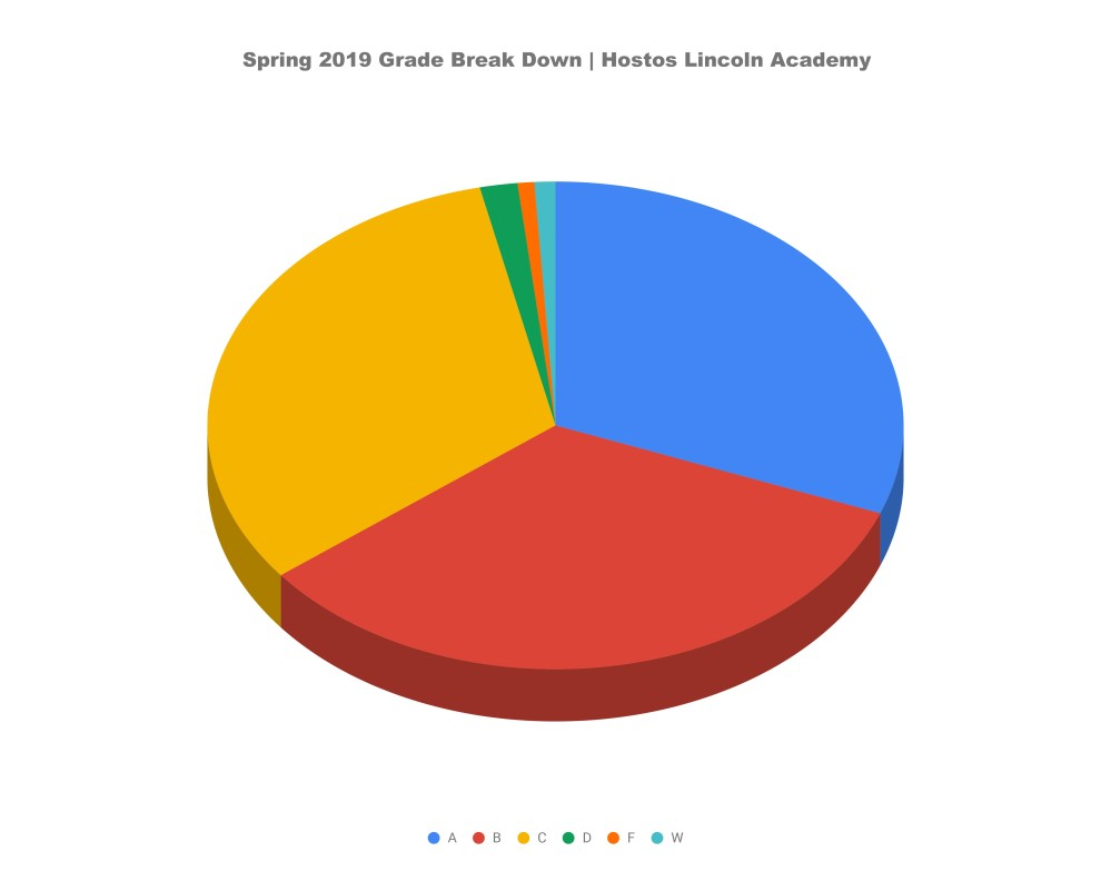 Spring 2019 Grade Break Down | Hostos Lincoln Academy